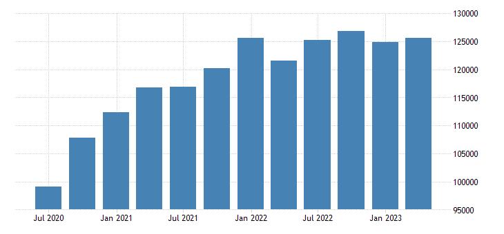 sweden gross value added eurostat data