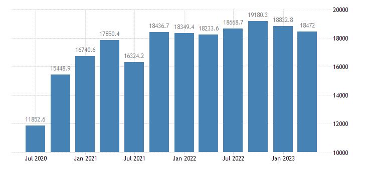sweden gross value added manufacturing eurostat data