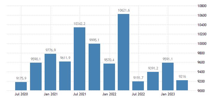 sweden gross value added real estate activities eurostat data