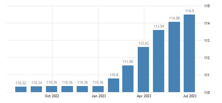 sweden harmonised idx of consumer prices hicp actual rentals for housing eurostat data