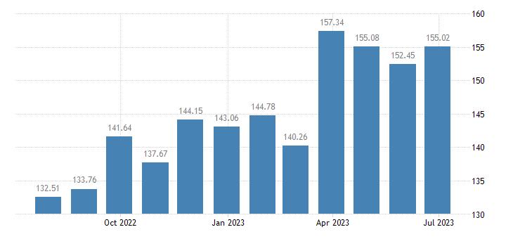 sweden harmonised idx of consumer prices hicp bed linen eurostat data