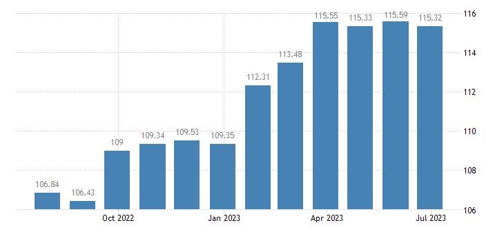 sweden harmonised idx of consumer prices hicp beer eurostat data