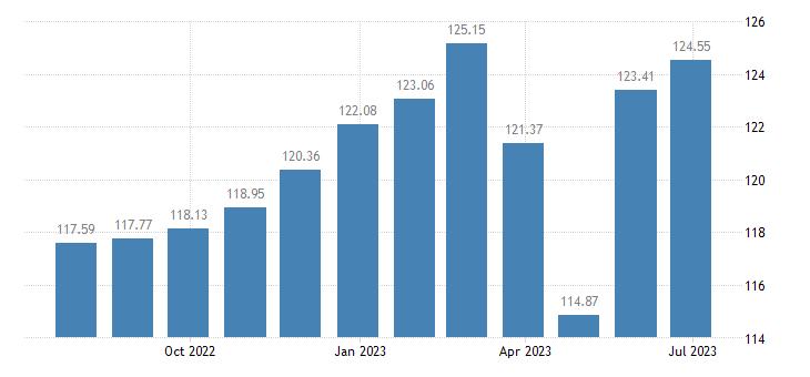 sweden harmonised idx of consumer prices hicp bicycles eurostat data