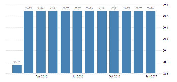 sweden harmonised idx of consumer prices hicp cleaning services eurostat data