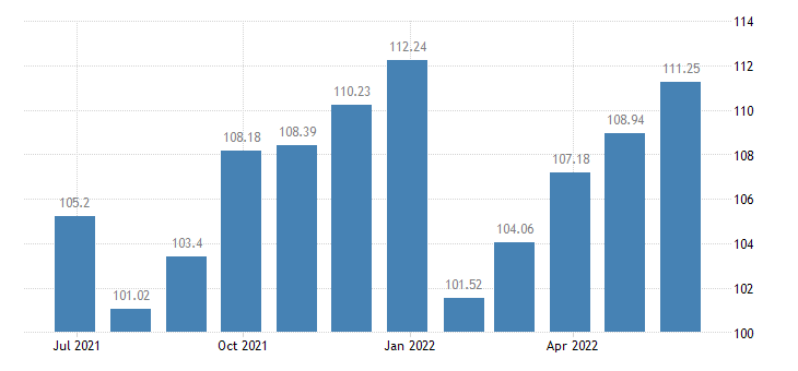 sweden harmonised idx of consumer prices hicp clothing footwear eurostat data