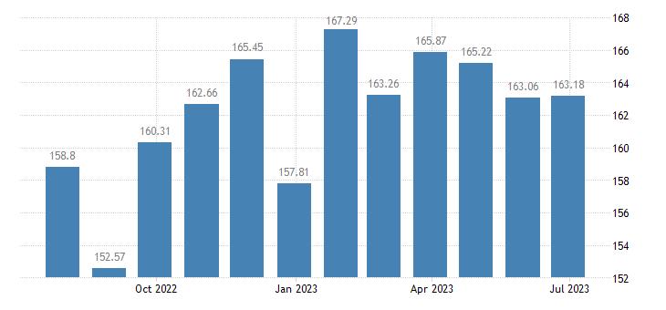 sweden harmonised idx of consumer prices hicp coffee eurostat data