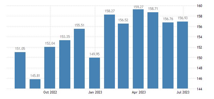 sweden harmonised idx of consumer prices hicp coffee tea cocoa eurostat data