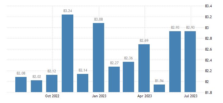 sweden harmonised idx of consumer prices hicp communications eurostat data