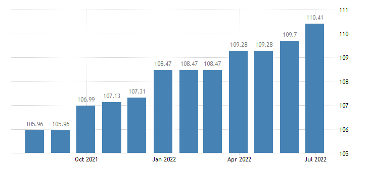 sweden harmonised idx of consumer prices hicp domestic services household services eurostat data
