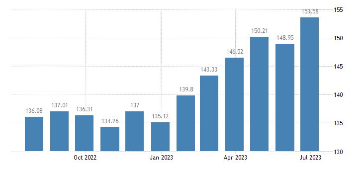 sweden harmonised idx of consumer prices hicp eggs eurostat data
