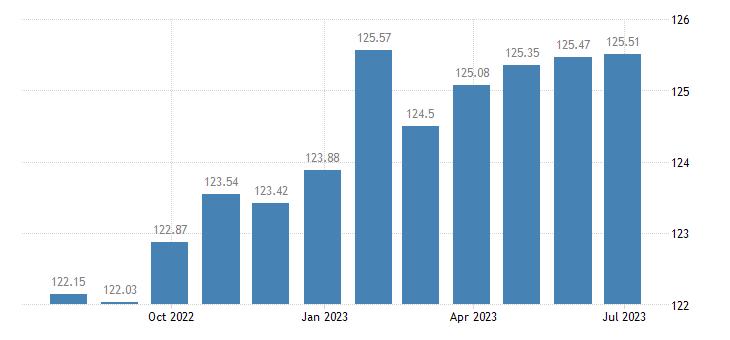 sweden harmonised idx of consumer prices hicp financial services n e c eurostat data