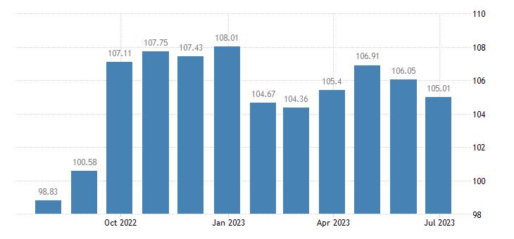 sweden harmonised idx of consumer prices hicp footwear eurostat data