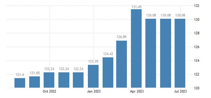 sweden harmonised idx of consumer prices hicp funeral services eurostat data