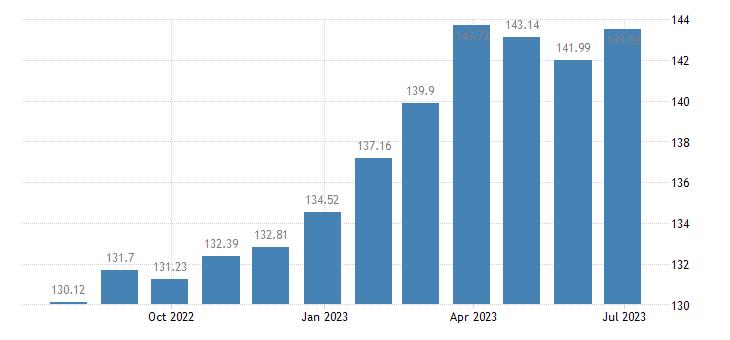 sweden harmonised idx of consumer prices hicp jams marmalades honey eurostat data