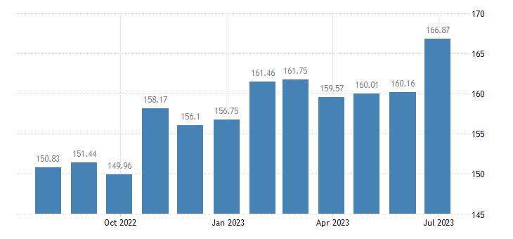 sweden harmonised idx of consumer prices hicp newspapers periodicals eurostat data
