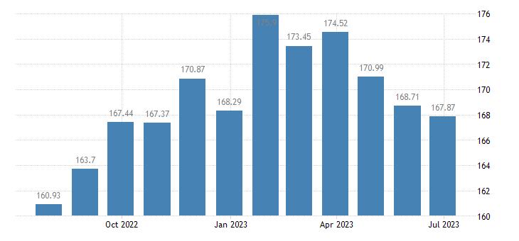 sweden harmonised idx of consumer prices hicp oils fats eurostat data
