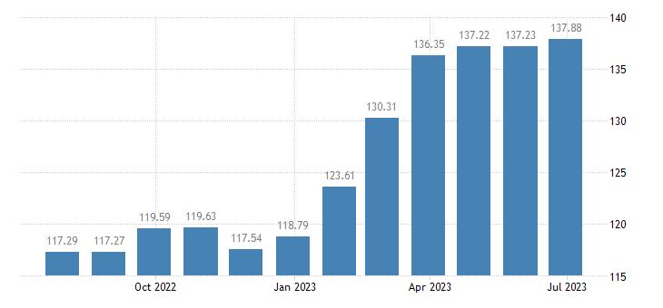 sweden harmonised idx of consumer prices hicp olive oil eurostat data