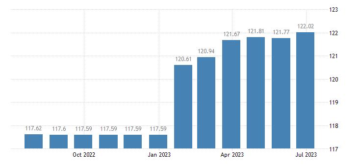 sweden harmonised idx of consumer prices hicp other actual rentals eurostat data