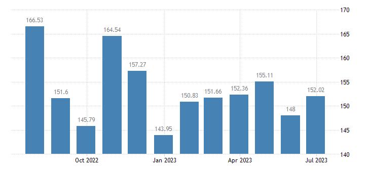sweden harmonised idx of consumer prices hicp petrol eurostat data