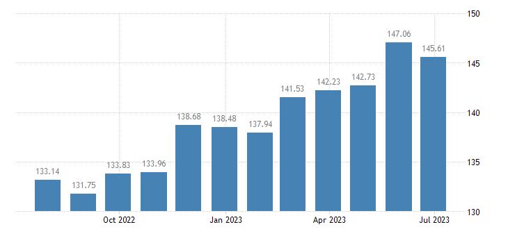 sweden harmonised idx of consumer prices hicp plants flowers eurostat data