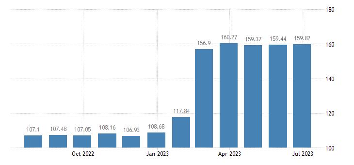 sweden harmonised idx of consumer prices hicp sugar eurostat data