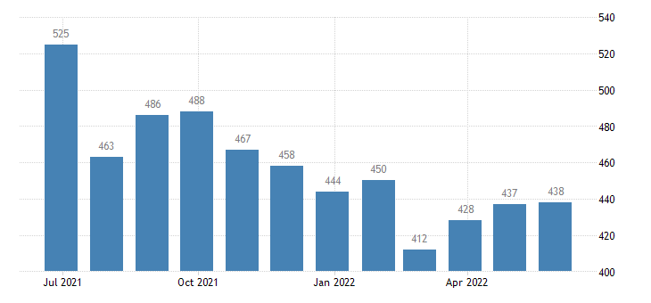 sweden harmonised unemployment eurostat data
