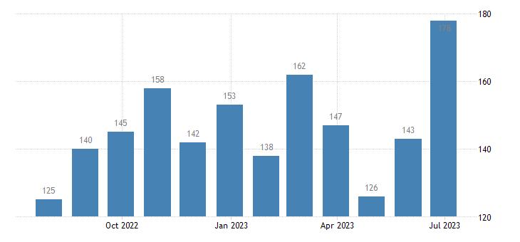 sweden harmonised unemployment less than 25 years eurostat data