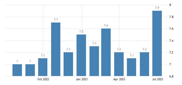 sweden harmonised unemployment rate eurostat data