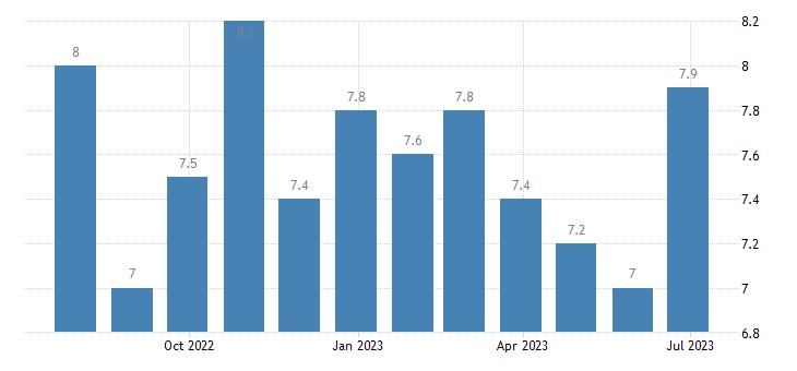 sweden harmonised unemployment rate females eurostat data