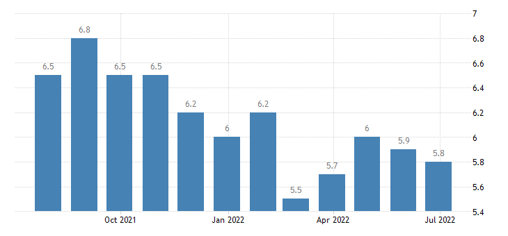 sweden harmonised unemployment rate from 25 to 74 years eurostat data