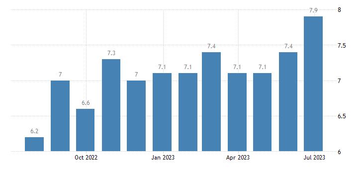 sweden harmonised unemployment rate males eurostat data