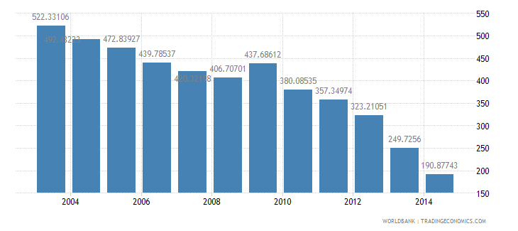 sweden health expenditure total percent of gdp wb data