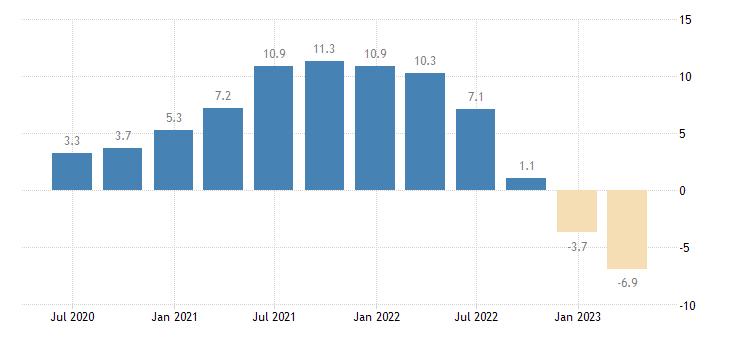 sweden house price idx eurostat data