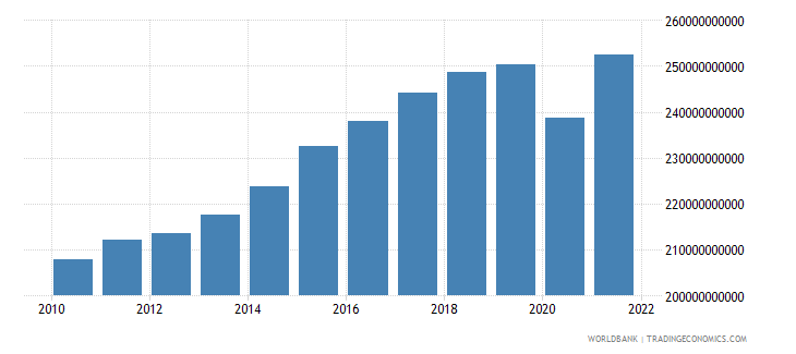 sweden household final consumption expenditure constant 2000 us dollar wb data