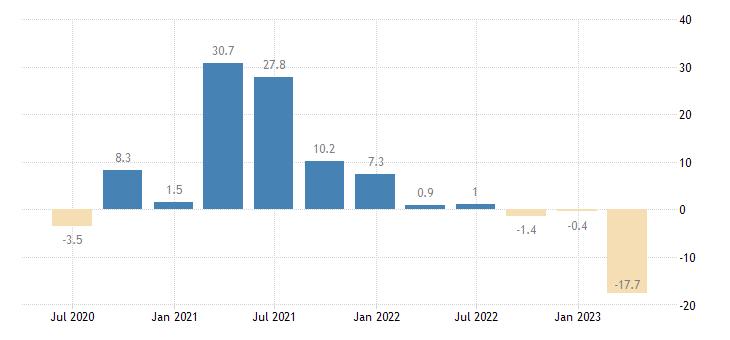 sweden household final consumption expenditures final consumption expenditure of households durable goods eurostat data
