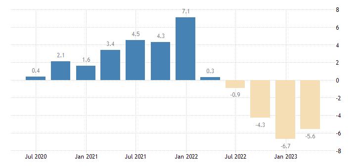 sweden household final consumption expenditures final consumption expenditure of households non durable goods eurostat data