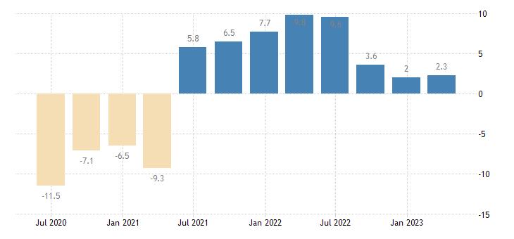 sweden household final consumption expenditures final consumption expenditure of households services eurostat data