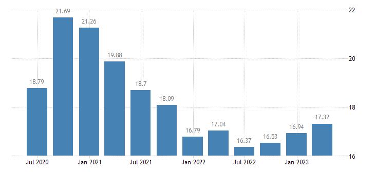 sweden household saving rate eurostat data