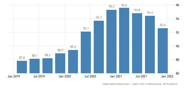 Sweden Households Debt To GDP