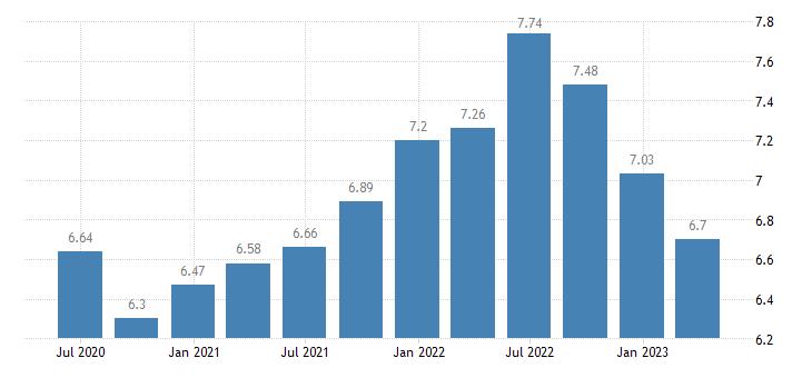 sweden households investment rate eurostat data