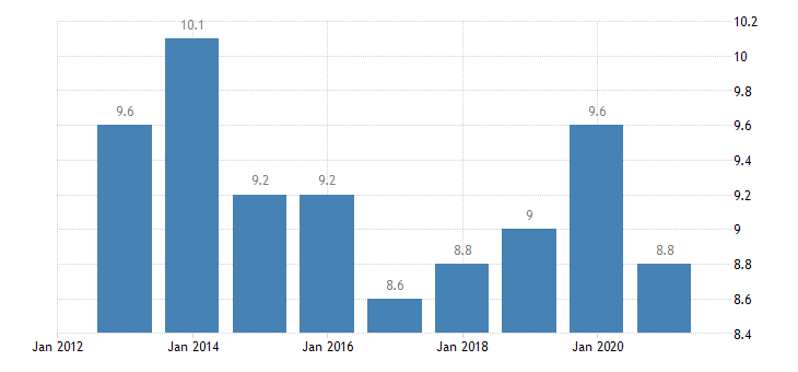sweden housing cost overburden rate females eurostat data