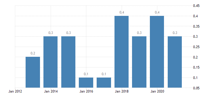 sweden housing cost overburden rate fourth quintile eurostat data