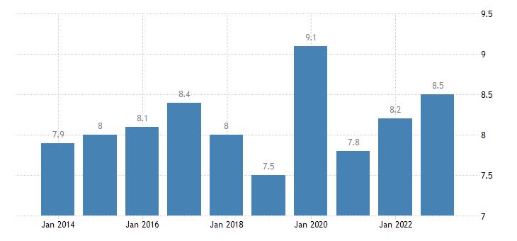 sweden housing cost overburden rate males eurostat data