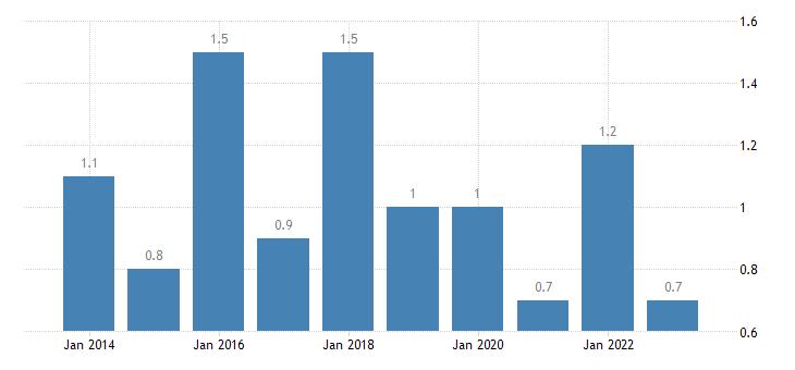 sweden housing cost overburden rate third quintile eurostat data