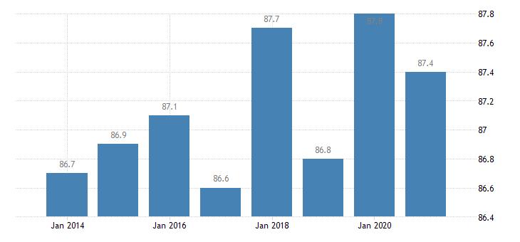 sweden housing deprivation rate no items eurostat data