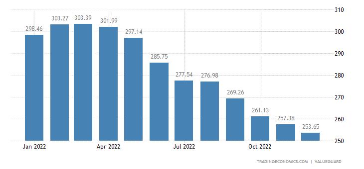 Sweden House Price Index