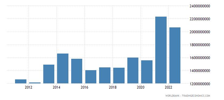 sweden ict service exports bop us dollar wb data