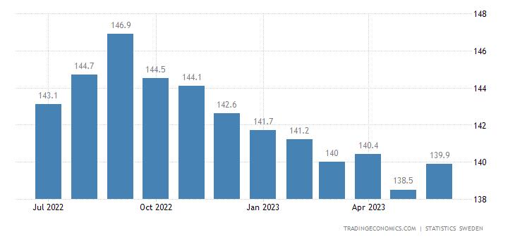 Sweden Import Prices