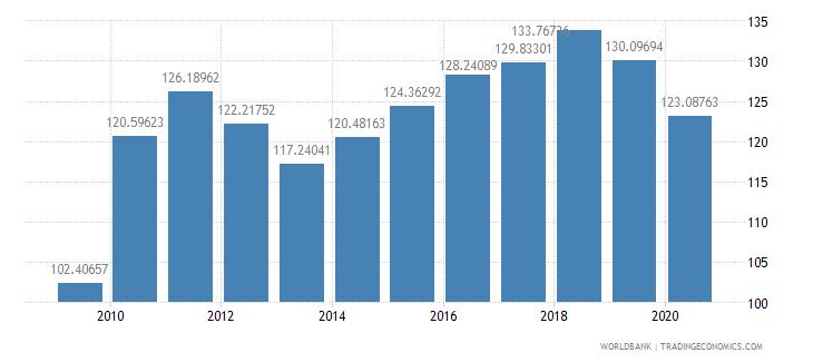sweden import volume index 2000  100 wb data