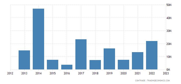 sweden imports algeria